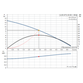 Grundfos Unilift AP12.40.06.1