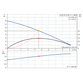 Grundfos Unilift AP12.50.11.1