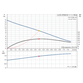 Grundfos Unilift AP50B.50.11.1.V