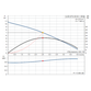 Grundfos Unilift AP12.40.04.1