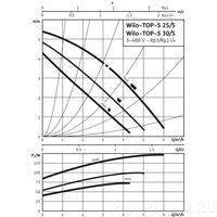 Циркуляционный насос Wilo TOP-S 25/5 DM PN6/10