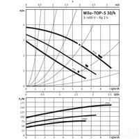 Циркуляционный насос Wilo TOP-S 30/4 DM PN6/10