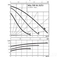 Циркуляционный насос Wilo TOP-RL 25/7,5 EM PN6/10