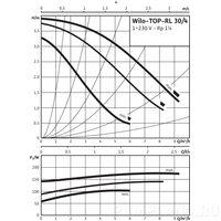 Циркуляционный насос Wilo TOP-RL 30/4 EM PN6/10