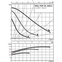 Циркуляционный насос Wilo TOP-RL 30/6,5 EM PN6/10