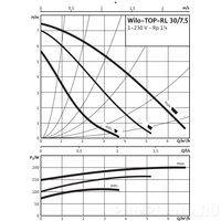 Циркуляционный насос Wilo TOP-RL 30/7,5 EM PN6/10