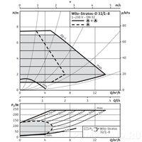 Циркуляционный насос Wilo STRATOS-D 32/1-8 PN16