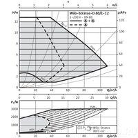 Циркуляционный насос Wilo STRATOS-D 80/1-12 PN10