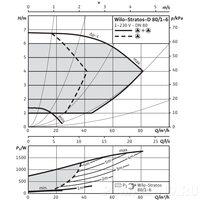 Циркуляционный насос Wilo STRATOS-D 80/1-6 PN6