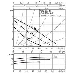 Циркуляционный насос Wilo STAR-RS 25/4 с гайками