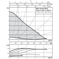 Циркуляционный насос Wilo STRATOS PICO 25/1-6-130