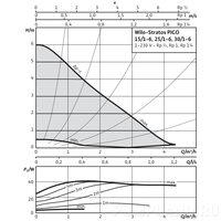 Циркуляционный насос Wilo STRATOS PICO 25/1-6-RG