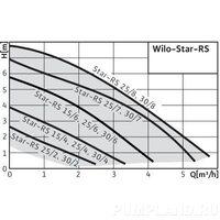 Насос циркуляционный Wilo-Star-RS 25/2
