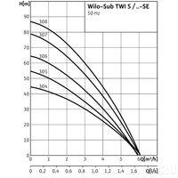 Колодезный насос Wilo-Sub-TWI 5-SE 304 (1~230 В, 50 Гц)