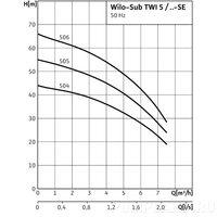 Колодезный насос Wilo-Sub-TWI 5 505 (1~230 В, 50 Гц)