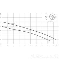 Насос дренажный Wilo-Drain STS 40/10-A (1~230 В)