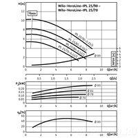 Центробежный насос Wilo VeroLine-IPL 25/70-0,12/2