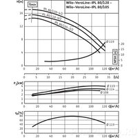 Центробежный насос Wilo VeroLine-IPL 80/120-4/2