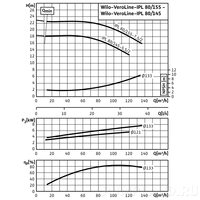 Центробежный насос Wilo VeroLine-IPL 80/155-7,5/2