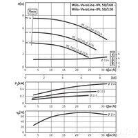 Центробежный насос Wilo VeroLine-IPL 50/120-0,25/4