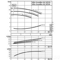 Центробежный насос Wilo CronoBloc-BL 32/150-0,37/4
