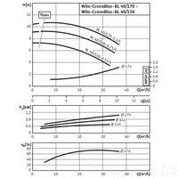 Центробежный насос Wilo CronoBloc-BL 40/150-0,55/4