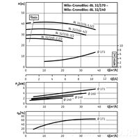 Центробежный насос Wilo CronoBloc-BL 32/140-2,2/2