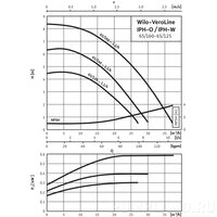 Циркуляционный насос Wilo VeroLine-IPH-O 65/125-1,1/4