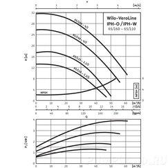 Циркуляционный насос Wilo VeroLine-IPH-O 65/160-4/2