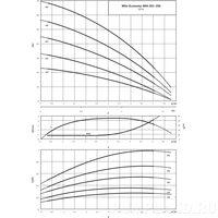 Насос Wilo Economy MHI 202-1/E/3-400-50-..