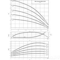 Насос Wilo Economy MHI 402-1/E/3-400-50-2