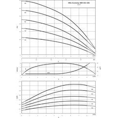 Насос Wilo Economy MHI 403-1/E/3-400-50-2