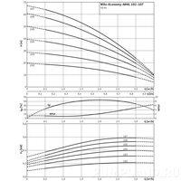 Насос Wilo Economy MHIL 102-E-3-400-50-2