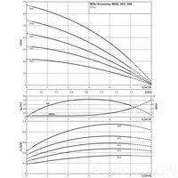 Насос Wilo Economy MHIL 302-E-3-400-50-2