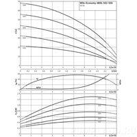 Насос Wilo Economy MHIL 502-E-3-400-50-2