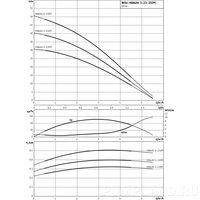 Центробежный насос Wilo HiMulti 3-23 P