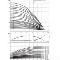 Насос Wilo HELIX FIRST V 202-5/16/E/S/400-50