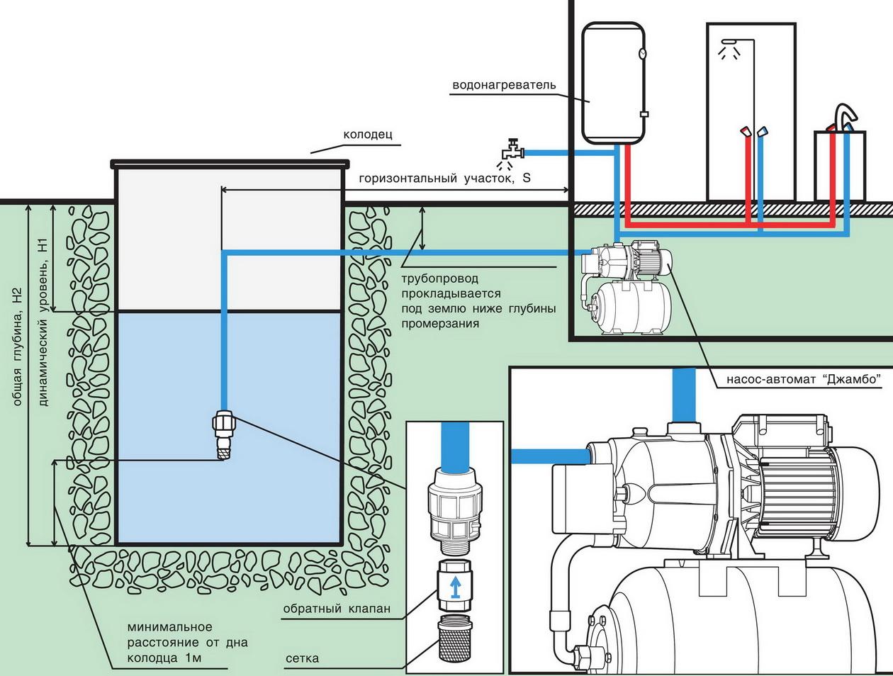 Схема подводки воды от колодца в дом