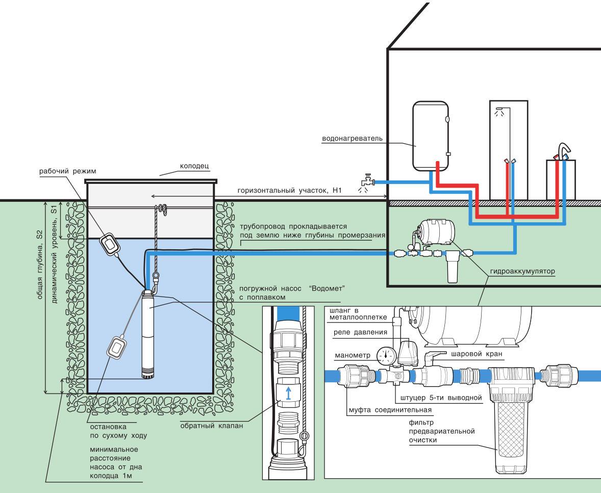 Как сделать водопровод в доме с колодца
